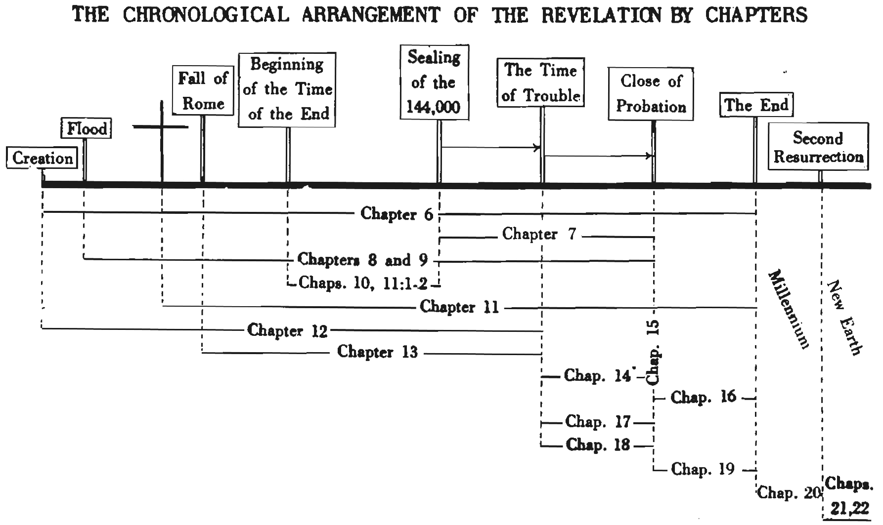 chronology of revelation